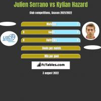 Julien Serrano vs Kylian Hazard h2h player stats