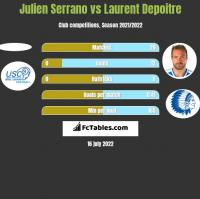 Julien Serrano vs Laurent Depoitre h2h player stats