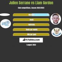 Julien Serrano vs Liam Gordon h2h player stats
