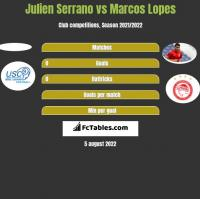 Julien Serrano vs Marcos Lopes h2h player stats
