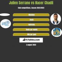 Julien Serrano vs Nacer Chadli h2h player stats