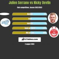 Julien Serrano vs Nicky Devlin h2h player stats