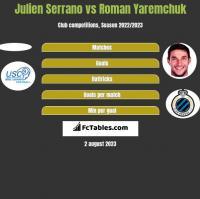 Julien Serrano vs Roman Yaremchuk h2h player stats