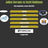 Julien Serrano vs Scott Robinson h2h player stats