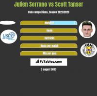 Julien Serrano vs Scott Tanser h2h player stats