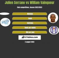 Julien Serrano vs William Vainqueur h2h player stats