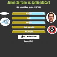 Julien Serrano vs Jamie McCart h2h player stats