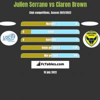 Julien Serrano vs Ciaron Brown h2h player stats