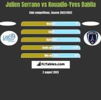 Julien Serrano vs Kouadio-Yves Dabila h2h player stats