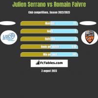 Julien Serrano vs Romain Faivre h2h player stats