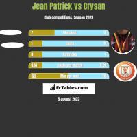 Jean Patrick vs Crysan h2h player stats