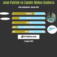 Jean Patrick vs Zander Mateo Casierra h2h player stats
