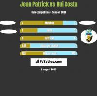Jean Patrick vs Rui Costa h2h player stats