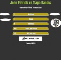 Jean Patrick vs Tiago Dantas h2h player stats