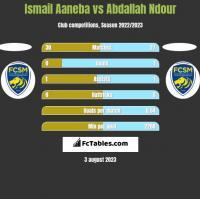 Ismail Aaneba vs Abdallah Ndour h2h player stats