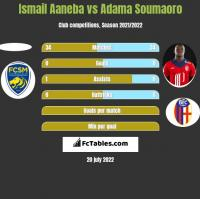 Ismail Aaneba vs Adama Soumaoro h2h player stats