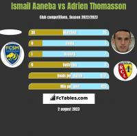 Ismail Aaneba vs Adrien Thomasson h2h player stats