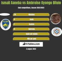 Ismail Aaneba vs Ambroise Oyongo Bitolo h2h player stats