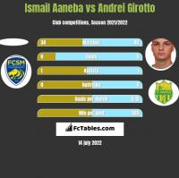 Ismail Aaneba vs Andrei Girotto h2h player stats