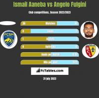 Ismail Aaneba vs Angelo Fulgini h2h player stats