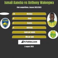 Ismail Aaneba vs Anthony Walongwa h2h player stats