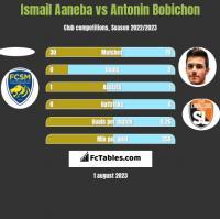 Ismail Aaneba vs Antonin Bobichon h2h player stats