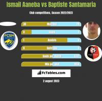 Ismail Aaneba vs Baptiste Santamaria h2h player stats