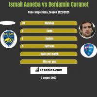 Ismail Aaneba vs Benjamin Corgnet h2h player stats