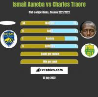 Ismail Aaneba vs Charles Traore h2h player stats