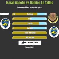 Ismail Aaneba vs Damien Le Tallec h2h player stats