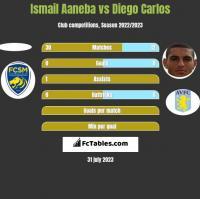Ismail Aaneba vs Diego Carlos h2h player stats