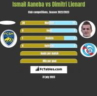 Ismail Aaneba vs Dimitri Lienard h2h player stats