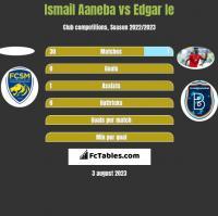 Ismail Aaneba vs Edgar Ie h2h player stats