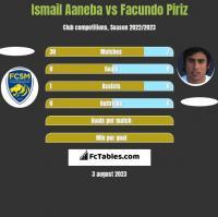 Ismail Aaneba vs Facundo Piriz h2h player stats