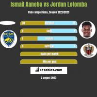 Ismail Aaneba vs Jordan Lotomba h2h player stats