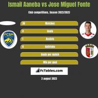 Ismail Aaneba vs Jose Miguel Fonte h2h player stats