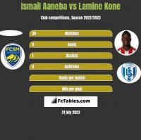 Ismail Aaneba vs Lamine Kone h2h player stats