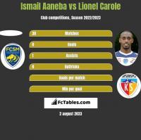 Ismail Aaneba vs Lionel Carole h2h player stats