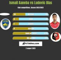 Ismail Aaneba vs Ludovic Blas h2h player stats