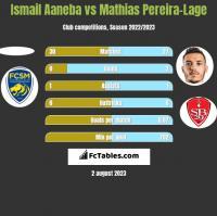 Ismail Aaneba vs Mathias Pereira-Lage h2h player stats