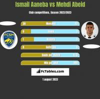 Ismail Aaneba vs Mehdi Abeid h2h player stats