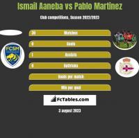 Ismail Aaneba vs Pablo Martinez h2h player stats