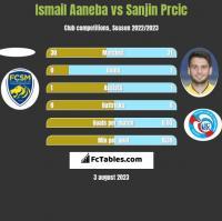 Ismail Aaneba vs Sanjin Prcic h2h player stats
