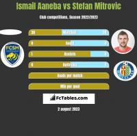 Ismail Aaneba vs Stefan Mitrovic h2h player stats