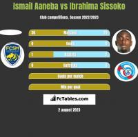 Ismail Aaneba vs Ibrahima Sissoko h2h player stats