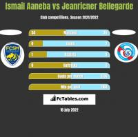 Ismail Aaneba vs Jeanricner Bellegarde h2h player stats