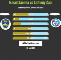 Ismail Aaneba vs Anthony Caci h2h player stats