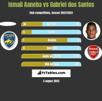Ismail Aaneba vs Gabriel dos Santos h2h player stats