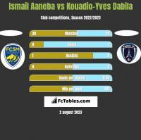 Ismail Aaneba vs Kouadio-Yves Dabila h2h player stats