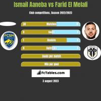 Ismail Aaneba vs Farid El Melali h2h player stats